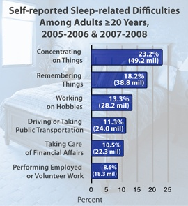 Self-Reported Sleep-Related Difficulties Statistics Image