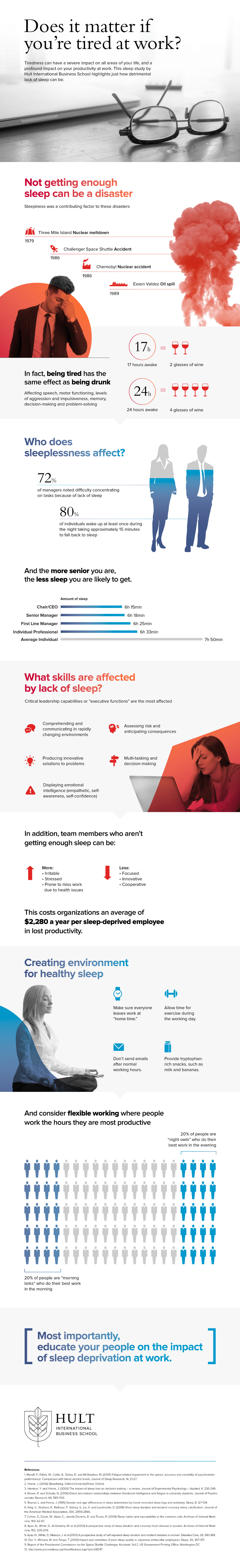 Sleep Deprivation at Work Infographic