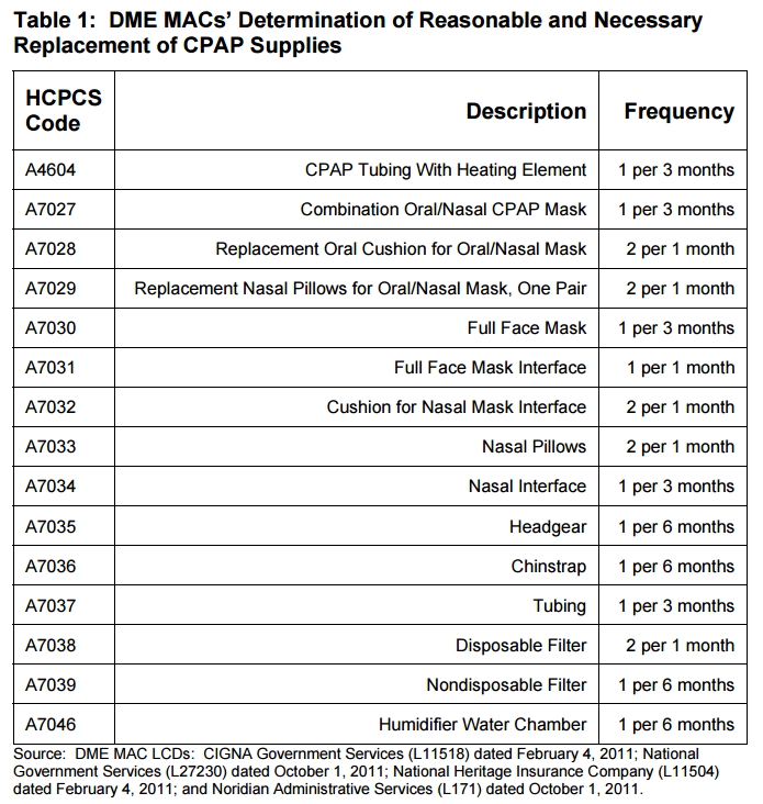 cpap-supply-replacement-schedule-cms