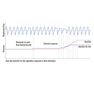 resmed-autoset-cpap-for-her-alogrithm-chart