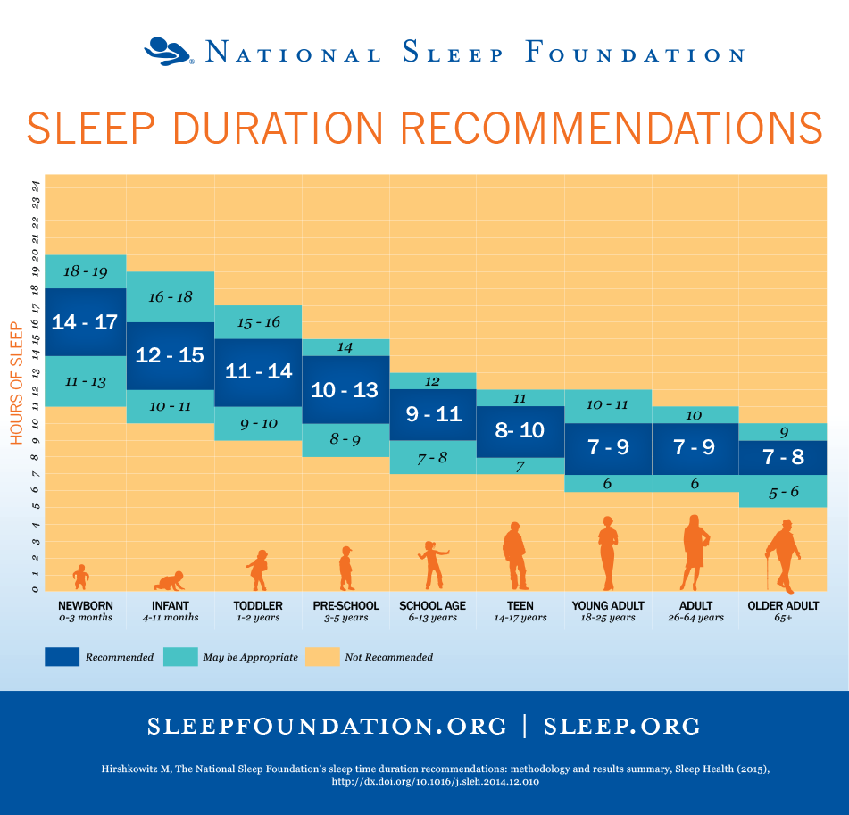 Sleep Duration Guidelines Image