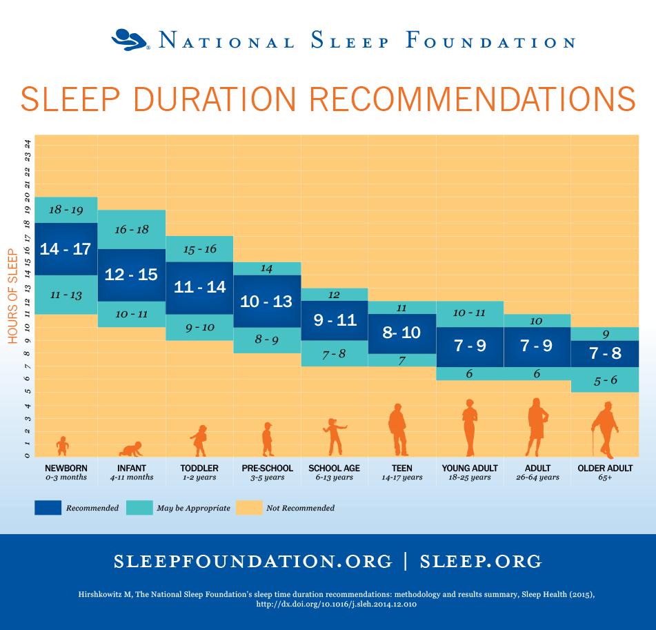 Sleep Duration Guidelines Image