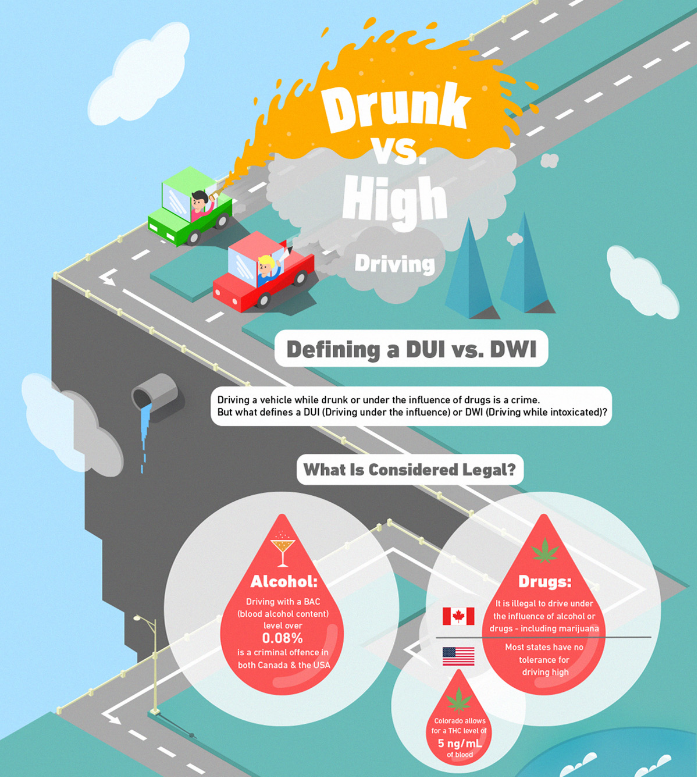 Driving Drunk vs. High Image